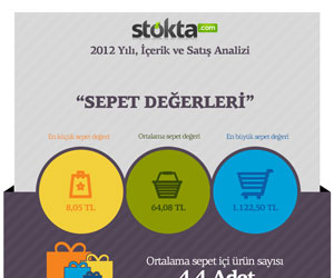 Stokta.com 2012 infografik