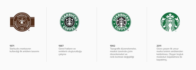 Starbucks Logo Tasarım Tarihi Geçmişi